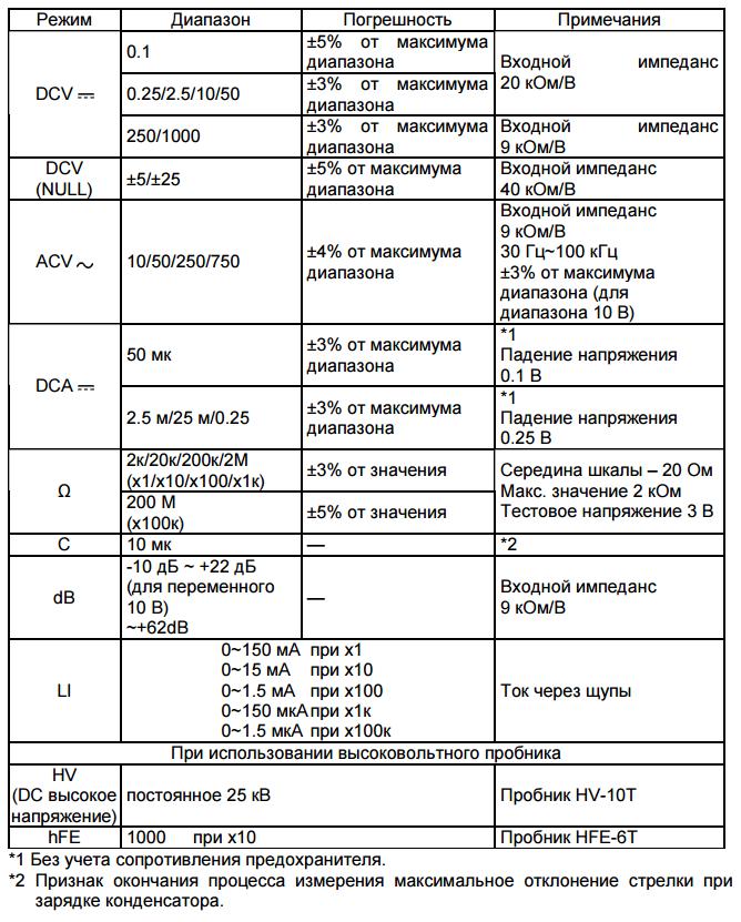 Диапазоны измерения и погрешности Sunwa YX-360TR